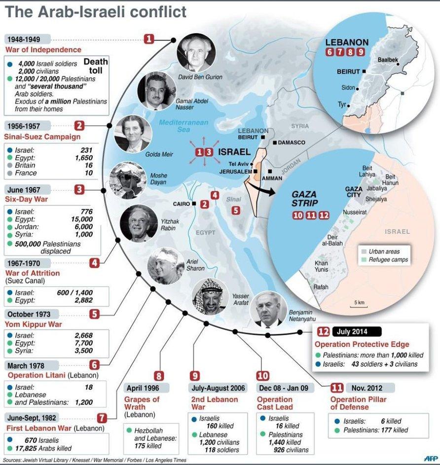 Israeli palestinian conflict timeline major events